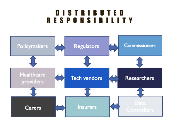 Table showing the distributed responsibility across the system