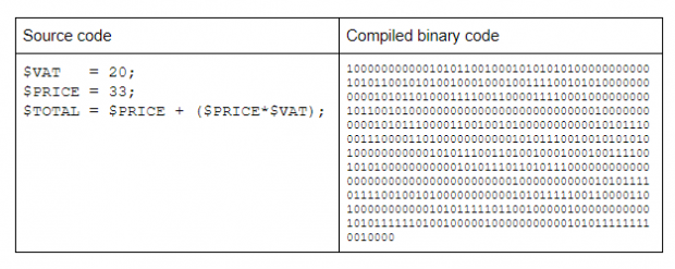 Source code. $VAT = 20 $Price = 33 $Total = $Price + ($Price*VAT). Compiled binary code.